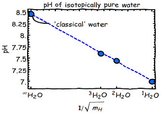 PH of 'classical' water